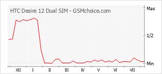 Traçar mudanças de populariedade do telemóvel HTC Desire 12 Dual SIM