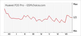 Gráfico de los cambios de popularidad Huawei P20 Pro