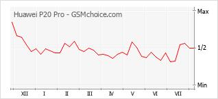 Grafico di modifiche della popolarità del telefono cellulare Huawei P20 Pro