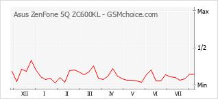 Popularity chart of Asus ZenFone 5Q ZC600KL