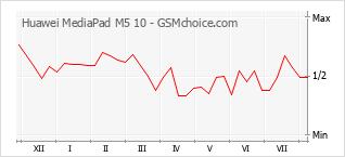 Popularity chart of Huawei MediaPad M5 10