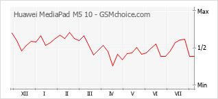手机声望改变图表 Huawei MediaPad M5 10