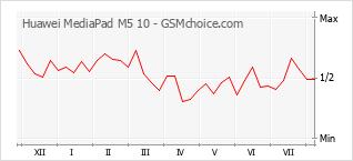 手機聲望改變圖表 Huawei MediaPad M5 10