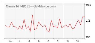 Popularity chart of Xiaomi Mi MIX 2S