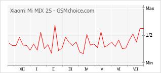 Populariteit van de telefoon: diagram Xiaomi Mi MIX 2S