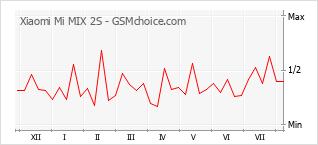 Traçar mudanças de populariedade do telemóvel Xiaomi Mi MIX 2S