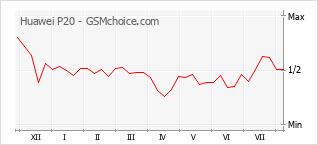 Grafico di modifiche della popolarità del telefono cellulare Huawei P20