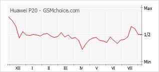 Диаграмма изменений популярности телефона Huawei P20