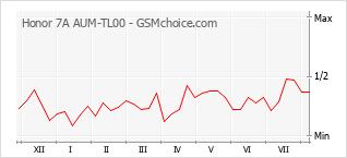 Popularity chart of Honor 7A AUM-TL00