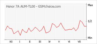 Gráfico de los cambios de popularidad Honor 7A AUM-TL00
