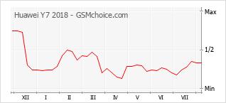 Gráfico de los cambios de popularidad Huawei Y7 2018