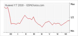 Grafico di modifiche della popolarità del telefono cellulare Huawei Y7 2018