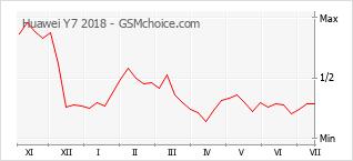 Populariteit van de telefoon: diagram Huawei Y7 2018
