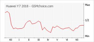 手機聲望改變圖表 Huawei Y7 2018