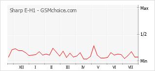 Popularity chart of Sharp E-H1
