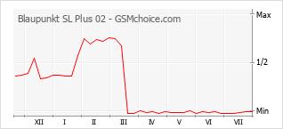 Popularity chart of Blaupunkt SL Plus 02
