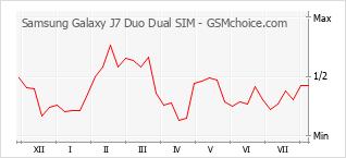 Popularity chart of Samsung Galaxy J7 Duo Dual SIM