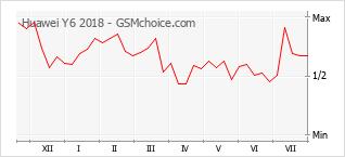 Diagramm der Poplularitätveränderungen von Huawei Y6 2018