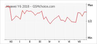 Gráfico de los cambios de popularidad Huawei Y6 2018