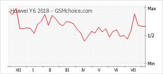 Grafico di modifiche della popolarità del telefono cellulare Huawei Y6 2018