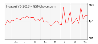 手機聲望改變圖表 Huawei Y6 2018