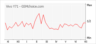 Popularity chart of Vivo Y71