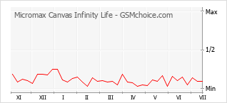 Popularity chart of Micromax Canvas Infinity Life