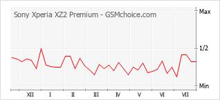 Diagramm der Poplularitätveränderungen von Sony Xperia XZ2 Premium