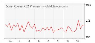 Gráfico de los cambios de popularidad Sony Xperia XZ2 Premium