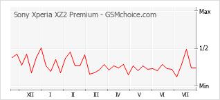 Grafico di modifiche della popolarità del telefono cellulare Sony Xperia XZ2 Premium