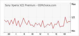 Traçar mudanças de populariedade do telemóvel Sony Xperia XZ2 Premium