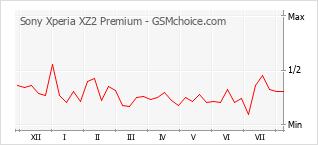 手机声望改变图表 Sony Xperia XZ2 Premium