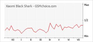 Popularity chart of Xiaomi Black Shark