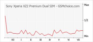 Popularity chart of Sony Xperia XZ2 Premium Dual SIM