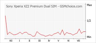 Le graphique de popularité de Sony Xperia XZ2 Premium Dual SIM