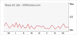 Popularity chart of Sharp A2 Lite