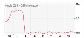 Popularity chart of Nubia Z18