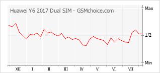 Grafico di modifiche della popolarità del telefono cellulare Huawei Y6 2017 Dual SIM