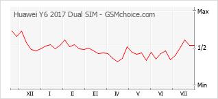 Populariteit van de telefoon: diagram Huawei Y6 2017 Dual SIM
