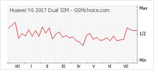 Диаграмма изменений популярности телефона Huawei Y6 2017 Dual SIM