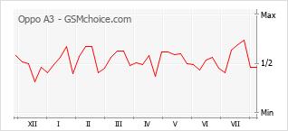Gráfico de los cambios de popularidad Oppo A3