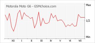 Popularity chart of Motorola Moto G6