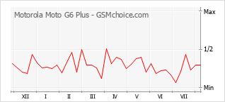 Diagramm der Poplularitätveränderungen von Motorola Moto G6 Plus