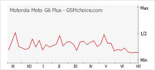 Le graphique de popularité de Motorola Moto G6 Plus
