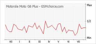 Populariteit van de telefoon: diagram Motorola Moto G6 Plus