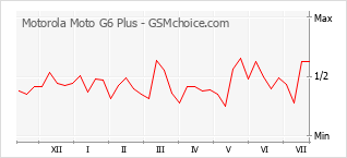Traçar mudanças de populariedade do telemóvel Motorola Moto G6 Plus
