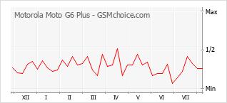 手機聲望改變圖表 Motorola Moto G6 Plus