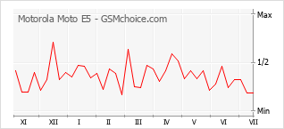 Popularity chart of Motorola Moto E5