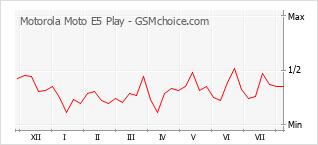 Popularity chart of Motorola Moto E5 Play