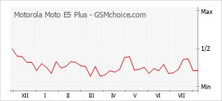 Grafico di modifiche della popolarità del telefono cellulare Motorola Moto E5 Plus